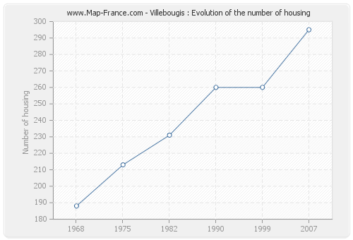 Villebougis : Evolution of the number of housing