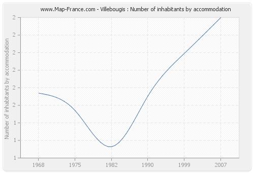 Villebougis : Number of inhabitants by accommodation