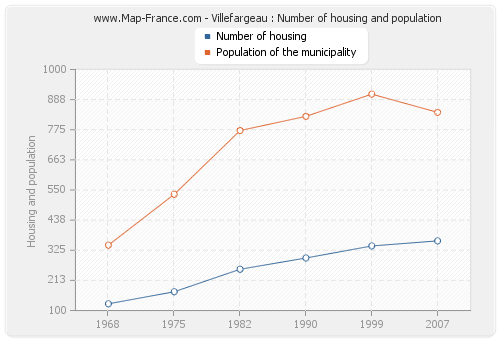Villefargeau : Number of housing and population