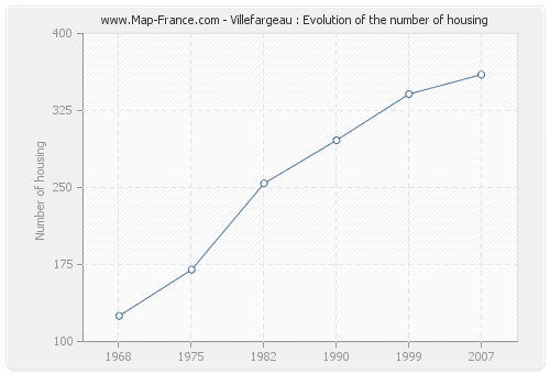 Villefargeau : Evolution of the number of housing