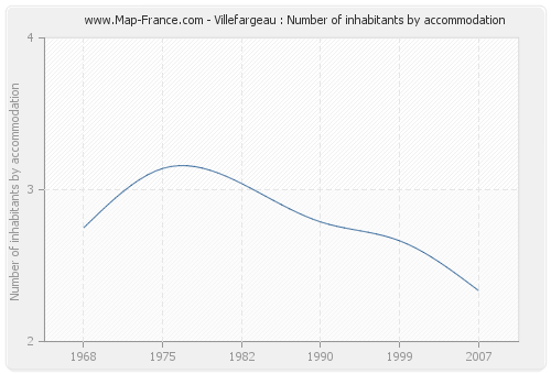 Villefargeau : Number of inhabitants by accommodation