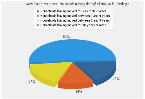 Household moving date of Villeneuve-la-Dondagre