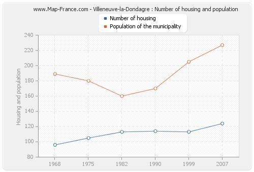 Villeneuve-la-Dondagre : Number of housing and population