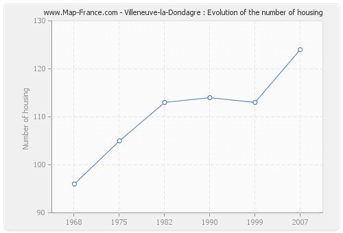Villeneuve-la-Dondagre : Evolution of the number of housing