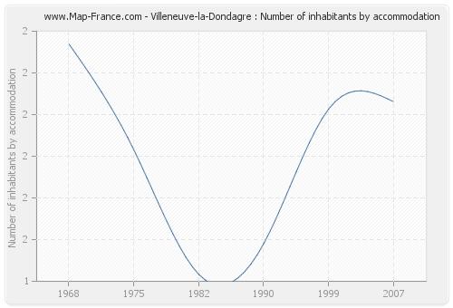 Villeneuve-la-Dondagre : Number of inhabitants by accommodation