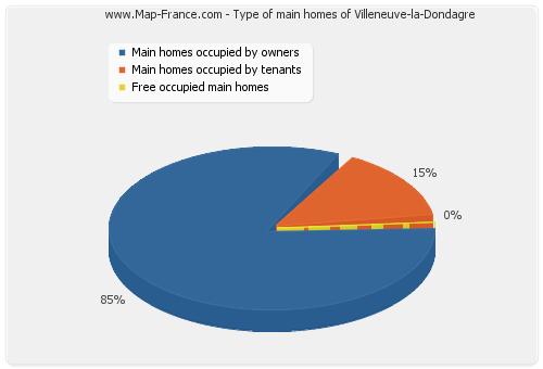 Type of main homes of Villeneuve-la-Dondagre