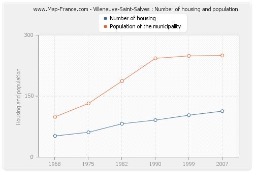 Villeneuve-Saint-Salves : Number of housing and population