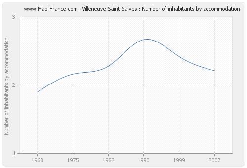 Villeneuve-Saint-Salves : Number of inhabitants by accommodation