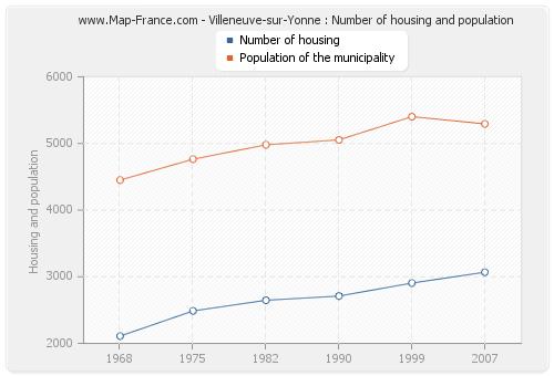 Villeneuve-sur-Yonne : Number of housing and population