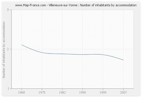 Villeneuve-sur-Yonne : Number of inhabitants by accommodation