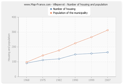 Villeperrot : Number of housing and population