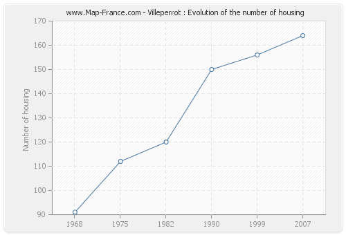 Villeperrot : Evolution of the number of housing