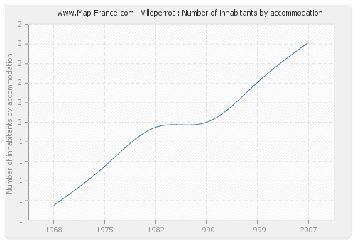 Villeperrot : Number of inhabitants by accommodation