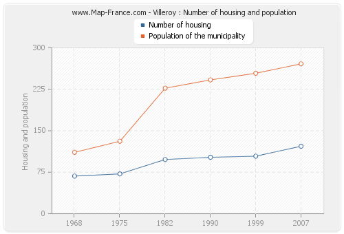 Villeroy : Number of housing and population