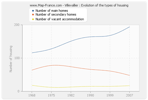 Villevallier : Evolution of the types of housing