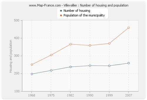Villevallier : Number of housing and population