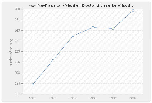 Villevallier : Evolution of the number of housing