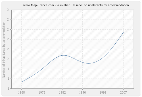 Villevallier : Number of inhabitants by accommodation