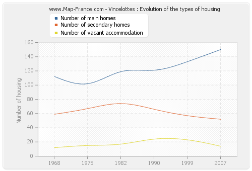 Vincelottes : Evolution of the types of housing