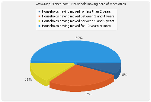 Household moving date of Vincelottes