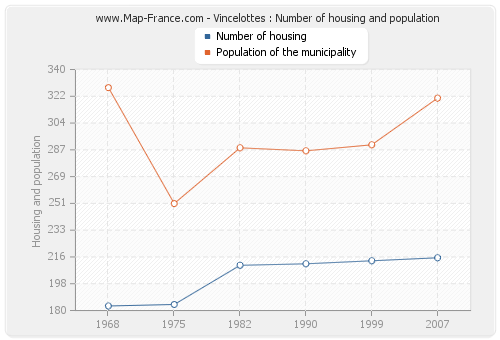 Vincelottes : Number of housing and population