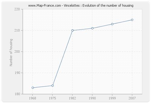 Vincelottes : Evolution of the number of housing