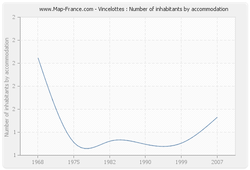 Vincelottes : Number of inhabitants by accommodation