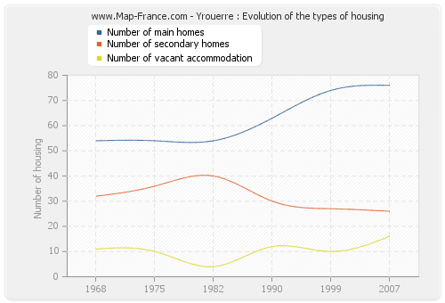 Yrouerre : Evolution of the types of housing