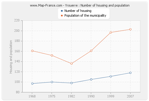 Yrouerre : Number of housing and population