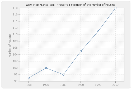 Yrouerre : Evolution of the number of housing
