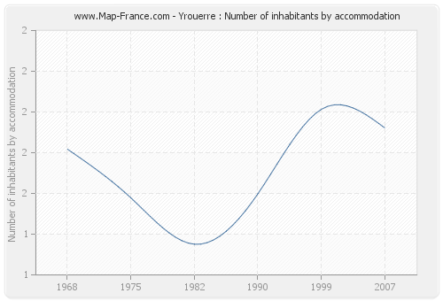 Yrouerre : Number of inhabitants by accommodation