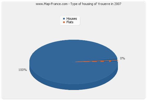 Type of housing of Yrouerre in 2007