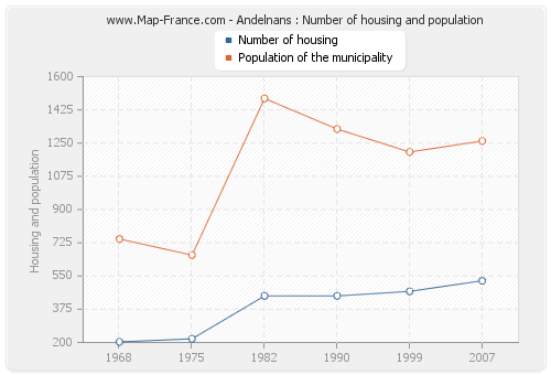 Andelnans : Number of housing and population