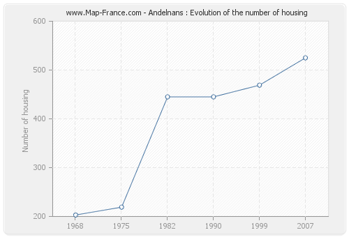 Andelnans : Evolution of the number of housing