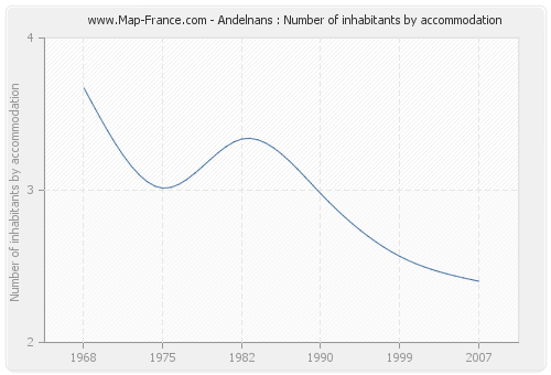 Andelnans : Number of inhabitants by accommodation