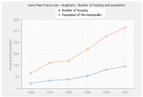 Argiésans : Number of housing and population