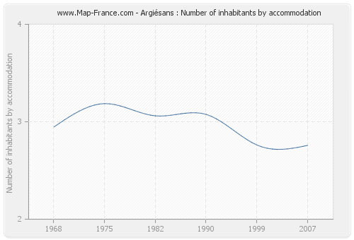 Argiésans : Number of inhabitants by accommodation