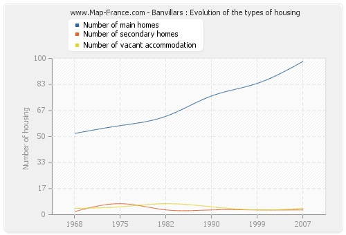 Banvillars : Evolution of the types of housing