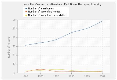 Banvillars : Evolution of the types of housing