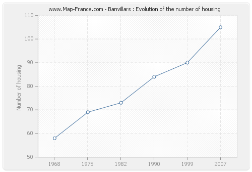 Banvillars : Evolution of the number of housing