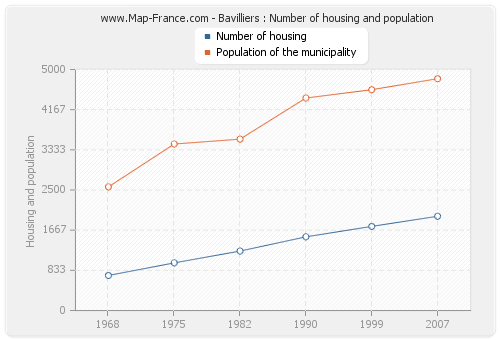 Bavilliers : Number of housing and population
