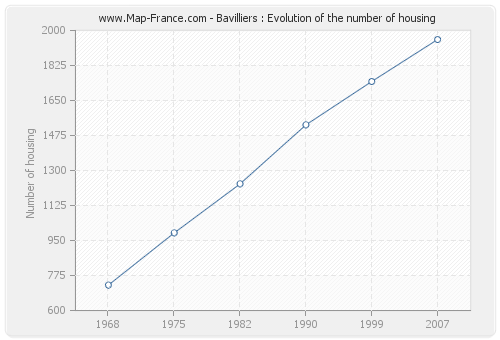Bavilliers : Evolution of the number of housing