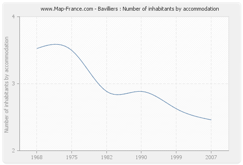 Bavilliers : Number of inhabitants by accommodation