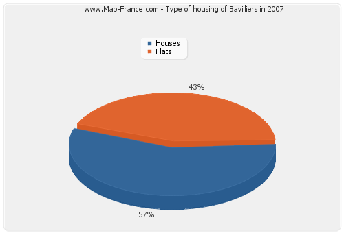 Type of housing of Bavilliers in 2007