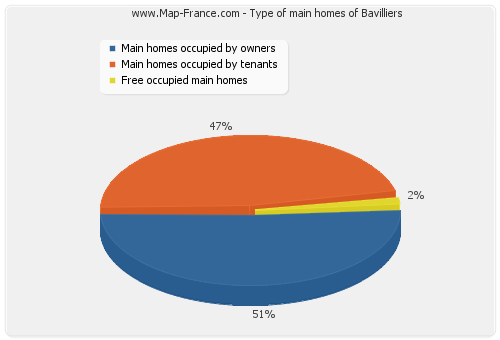 Type of main homes of Bavilliers