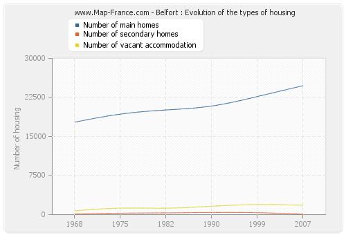 Belfort : Evolution of the types of housing