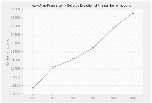 Belfort : Evolution of the number of housing