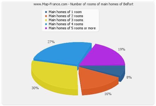 Number of rooms of main homes of Belfort