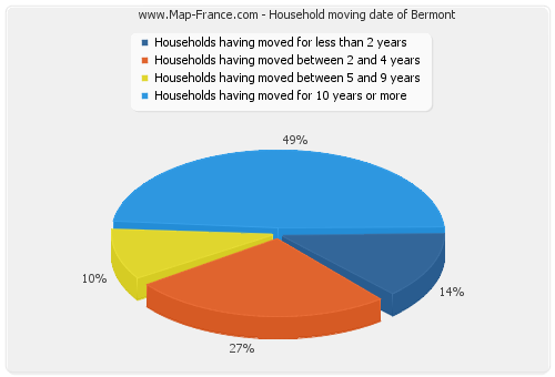 Household moving date of Bermont