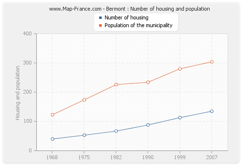 Bermont : Number of housing and population